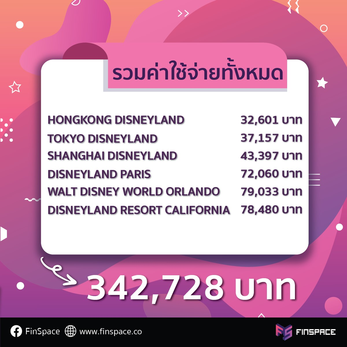 ค่าใช้จ่ายไปเที่ยว Disneyland