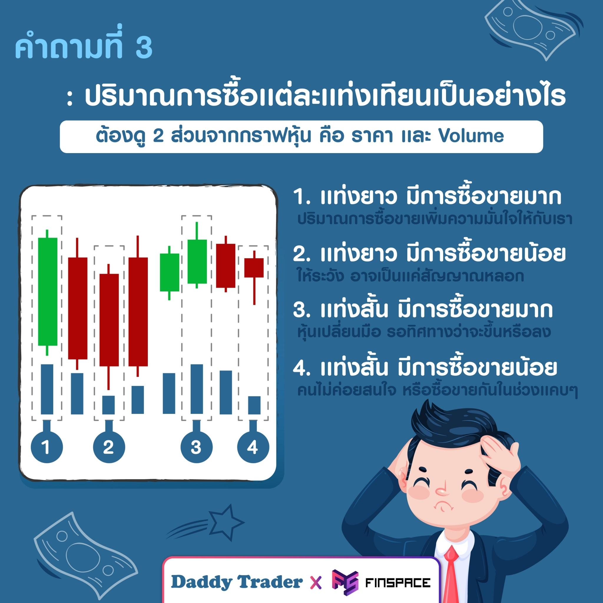 กราฟแท่งเทียน ปริมาณการซื้อขาย