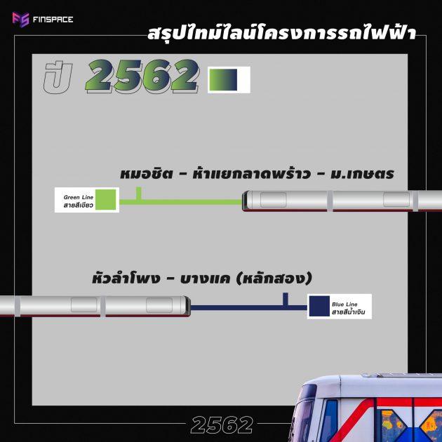 รถไฟฟ้า 2562