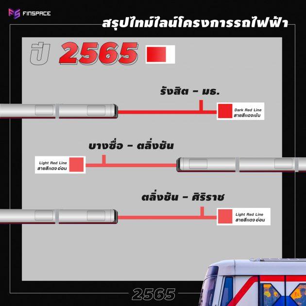 รถไฟฟ้า 2565