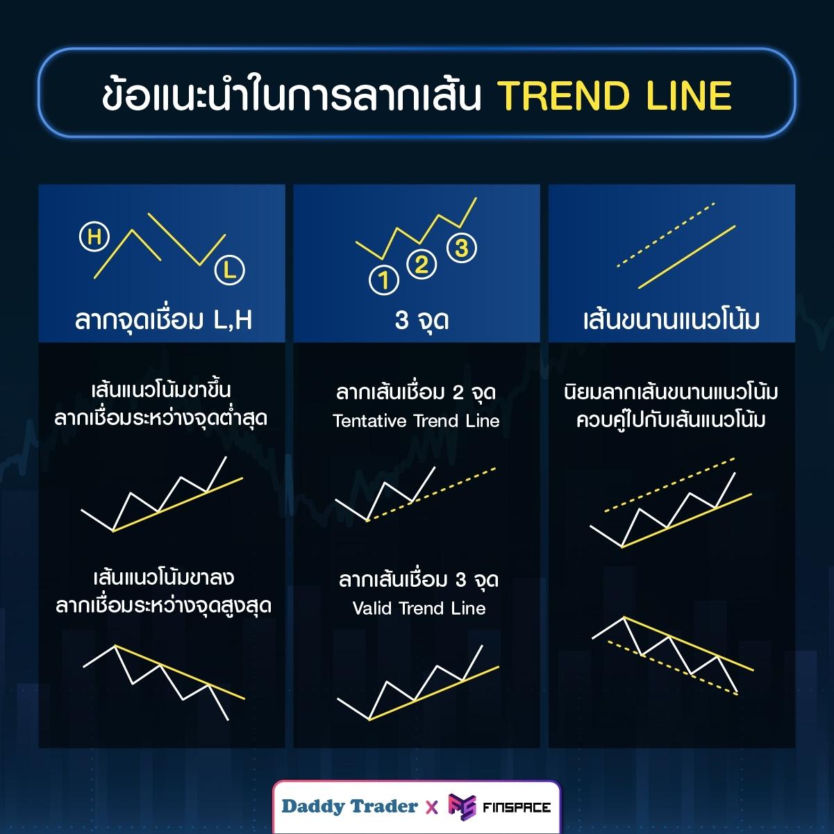 Trend line Guildelines