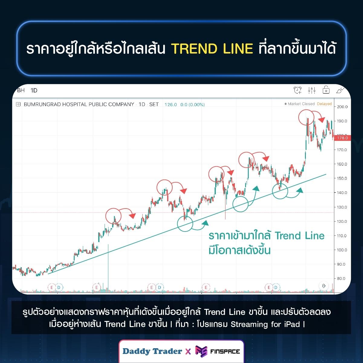 price near trend line