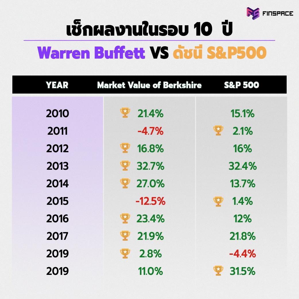 Warren Buffet Vs S&P 500