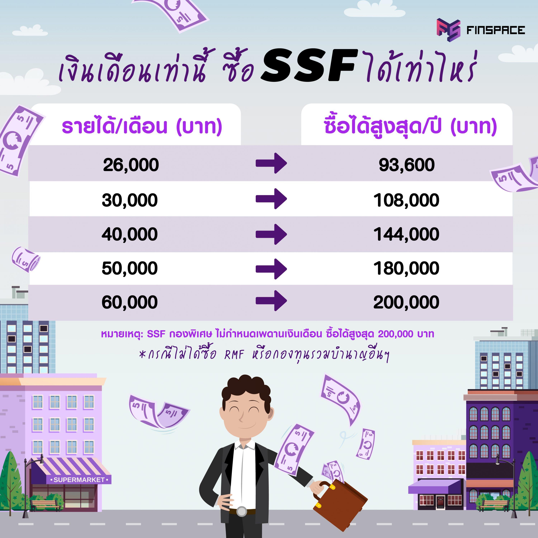 รายได้เท่านี้ ซื้อ SFF ได้เท่าไหร่