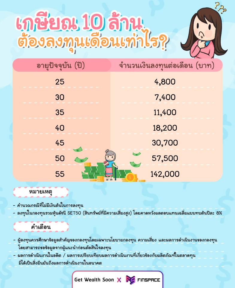 เกษียณ 10 ล้านลงทุนเดือนละเท่าไหร่