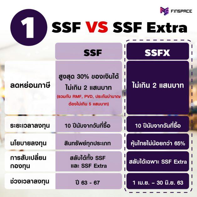 SSF กับ SSFX ต่างกันยังไง ?