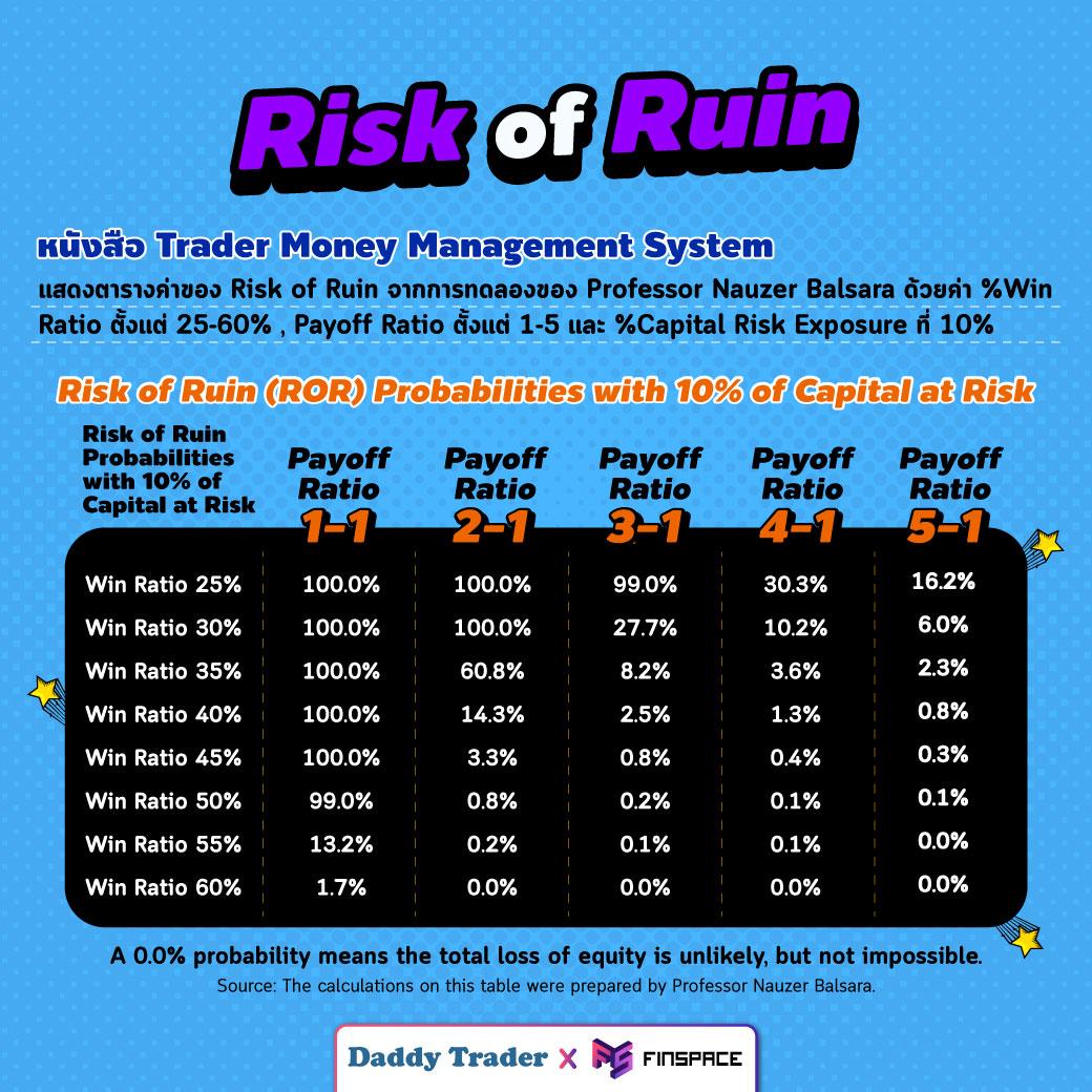 ตาราง Risk of Ruin