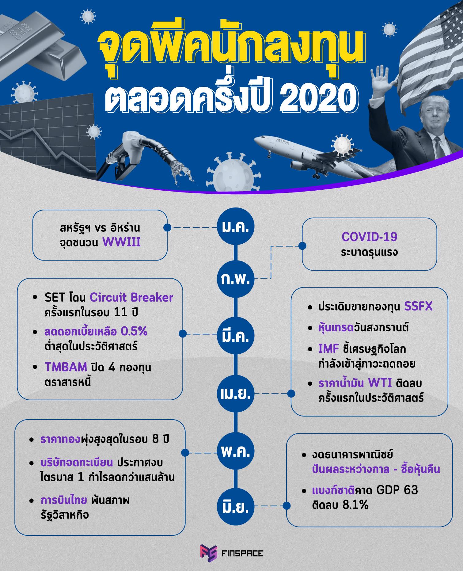 สรุปเรื่องสุดพีค ครึ่งปีผ่านไป...นักลงทุนไทยเจออะไรบ้าง