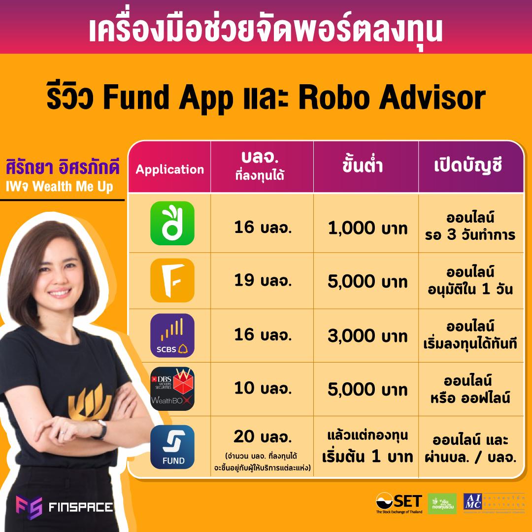 รีวิว Fund App และ Robo Advisor
