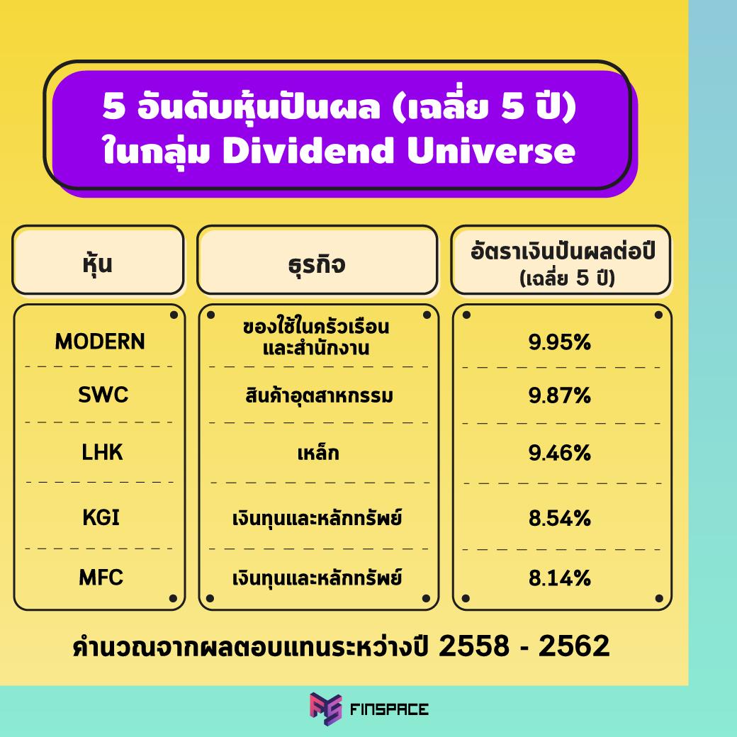 5 อันดับหุ้นปันผล Dividend Universe ผลตอบแทนเฉลี่ยย้อนหลัง 5 ปี