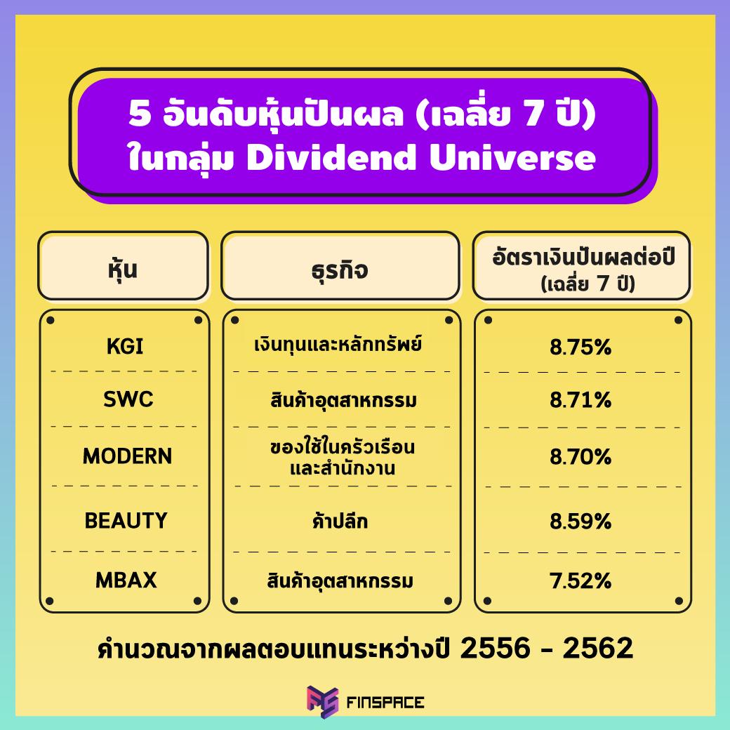 5 อันดับหุ้นปันผล Dividend Universe ผลตอบแทนเฉลี่ยย้อนหลัง 7 ปี