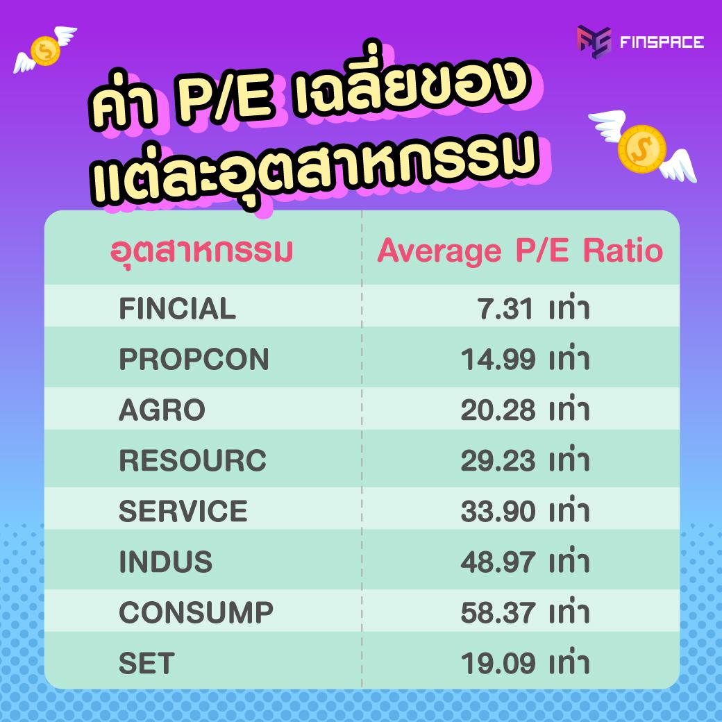 ค่าเฉลี่ย PE ของแต่ละอุตสาหกรรม