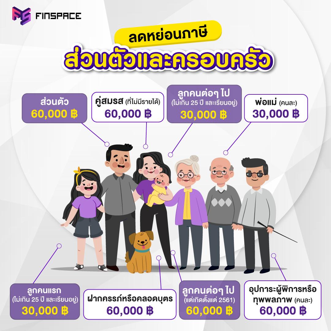 ลดหย่อนภาษีส่วนตัวและครอบครัว ภาษีประจำปี2563