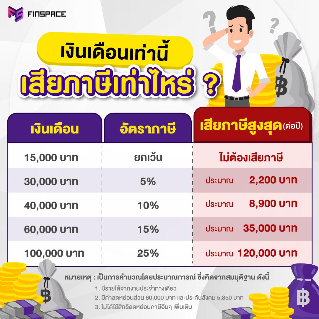 เสียภาษี เงินเดือนเท่าไร