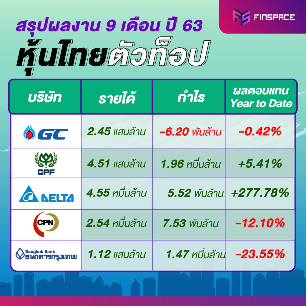 สรุปงบหุ้นไทย-9-เดือน PTTGC CPF DELTA CPN BBL