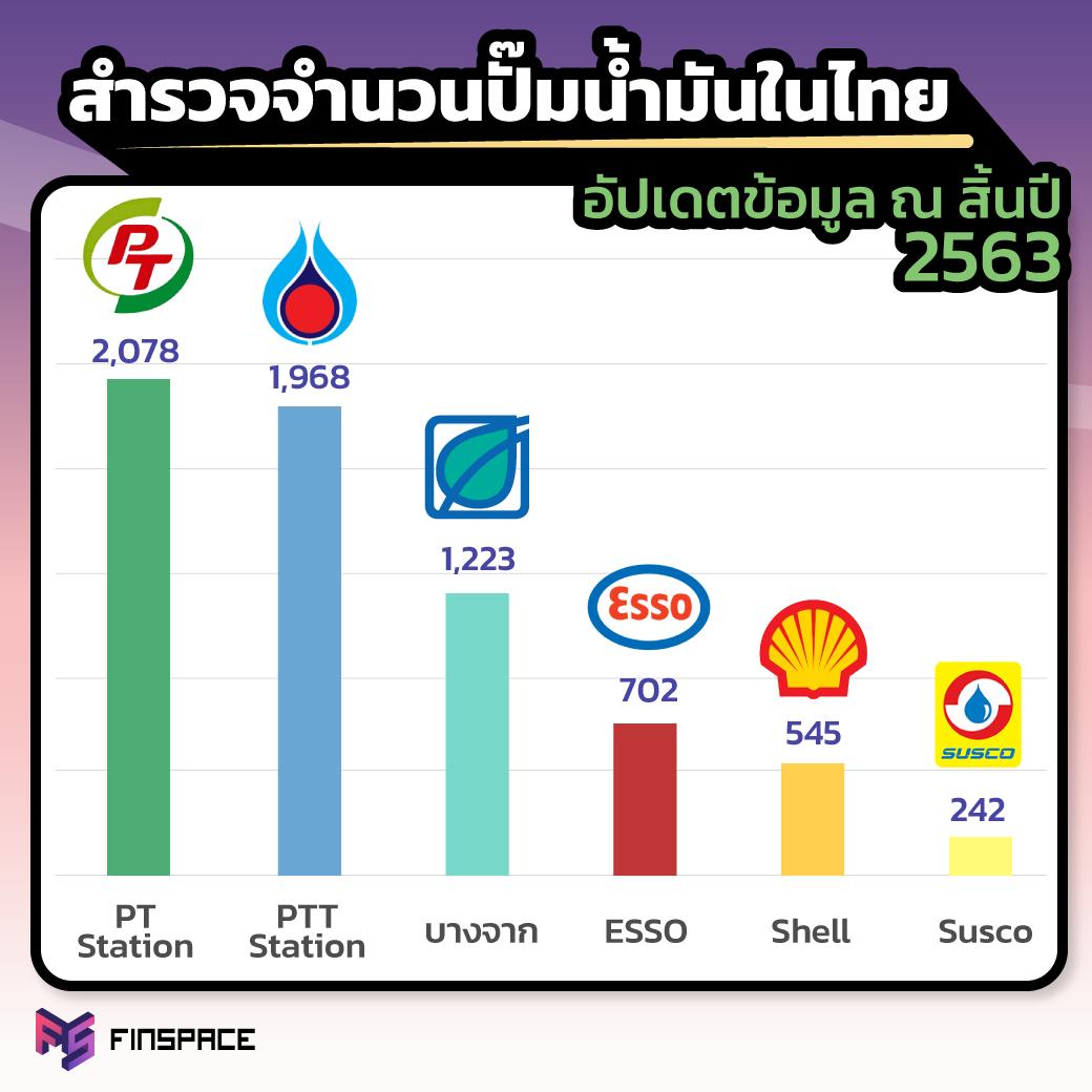 จำนวนปั๊มน้ำมันในไทย