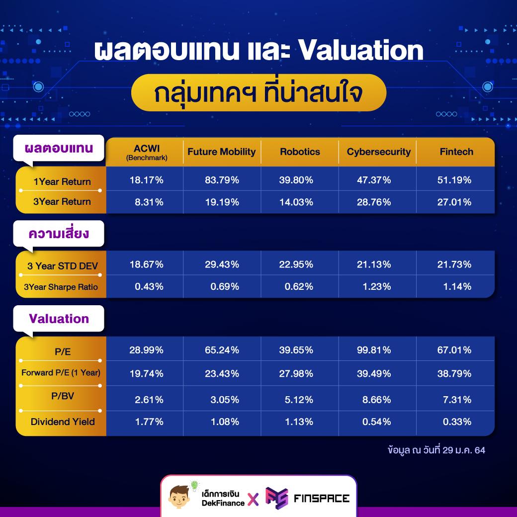 ผลตอบแทนและ Valuation ของกลุ่มเทคโนโลยี ที่น่าสนใจ