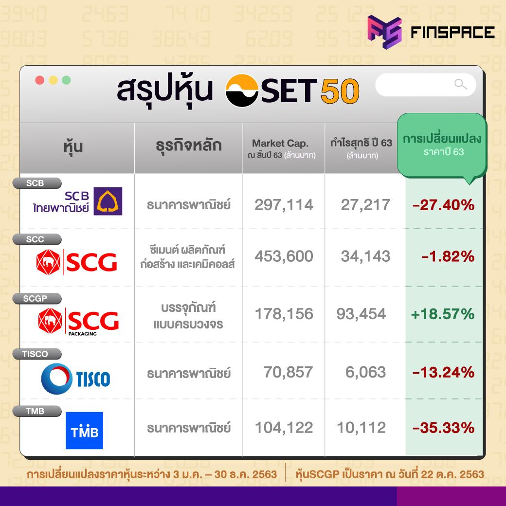 สรุปหุ้น SET50 SCB, SCC, SCGP, TISCO, TMB