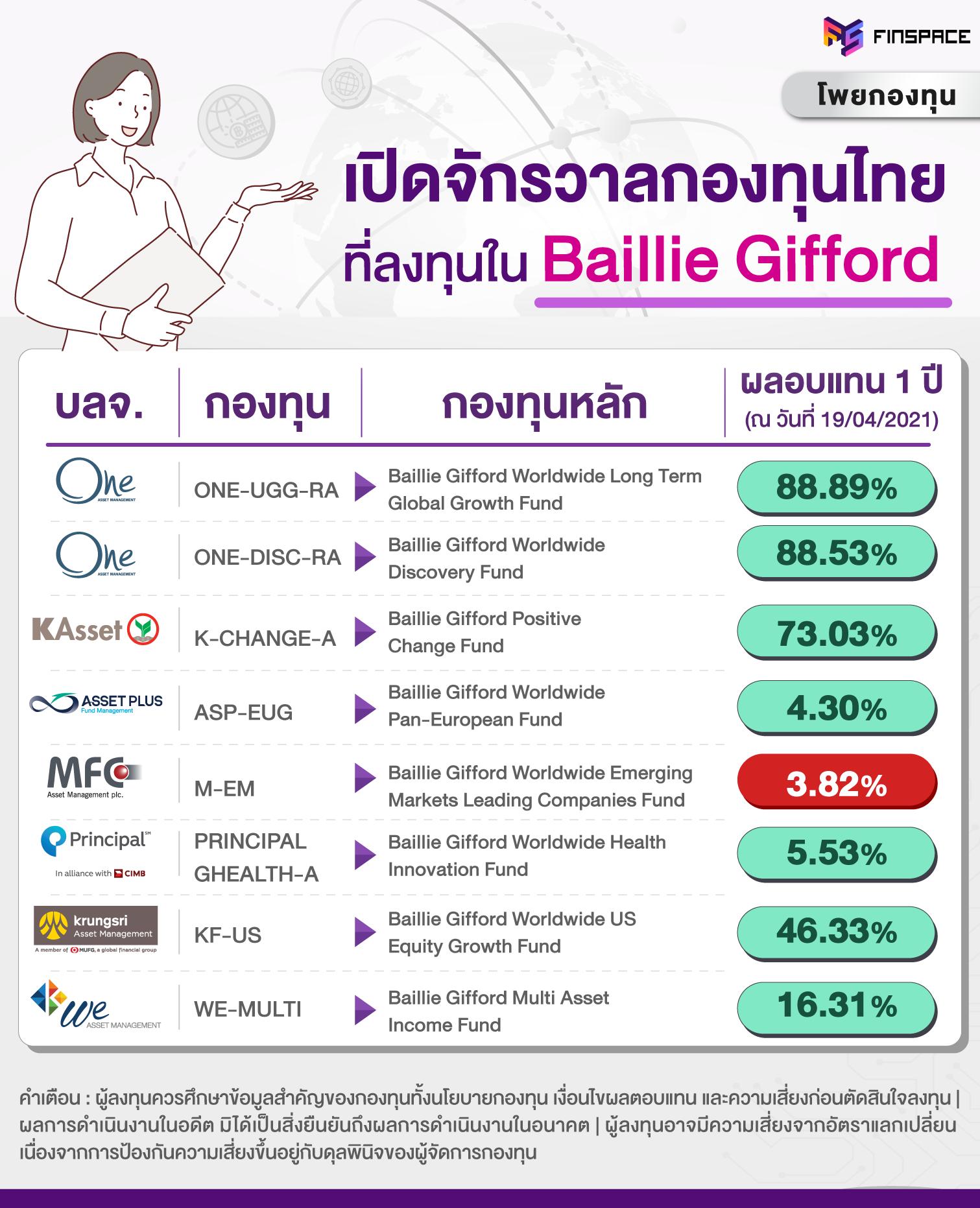 กองทุน Baillie Gifford ในไทย