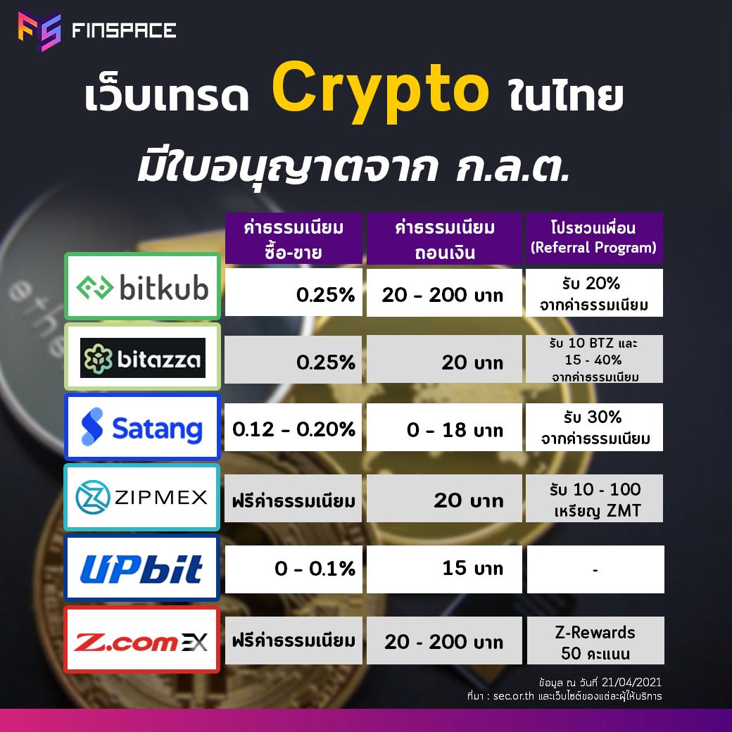 Bitcoin bitkub bitazza satang zipmex upbit zcom